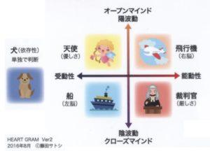 ハートグラムカード5タイプの位置関係