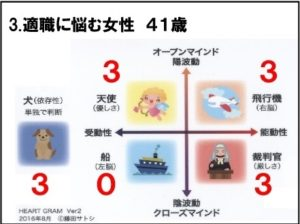 【ハートグラム鑑定結果3】適職に悩む 41歳女性